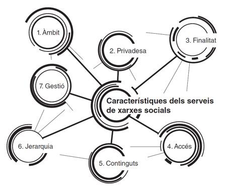 caracteristiques_xarxes_socials