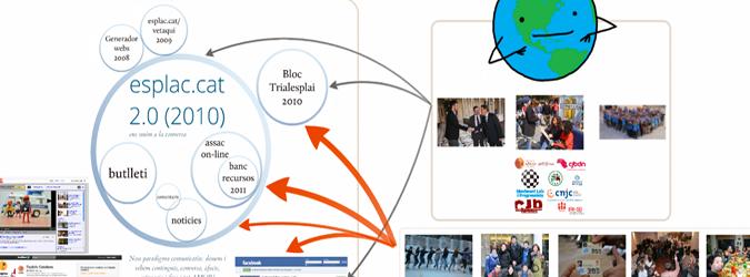 Comunicació i xarxes socials. Prioritat política d'Esplais Catalans